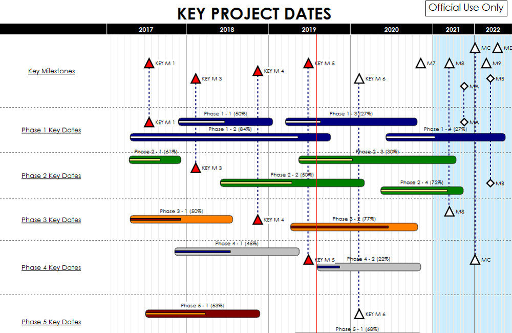 Gantt Chart Software  Make Gantt Charts With Milestones